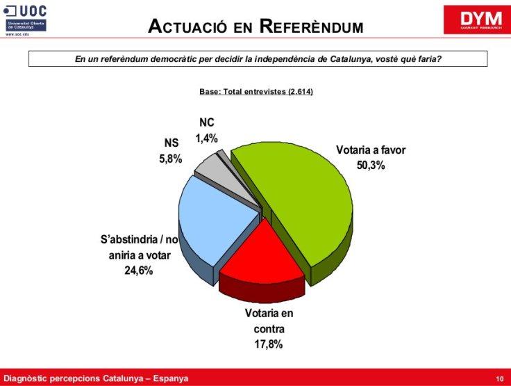 uoc-votacions-referendum